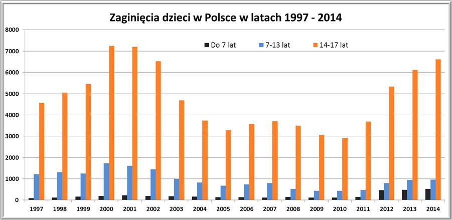 Zaginięcia dzieci w Polsce 1997-2014