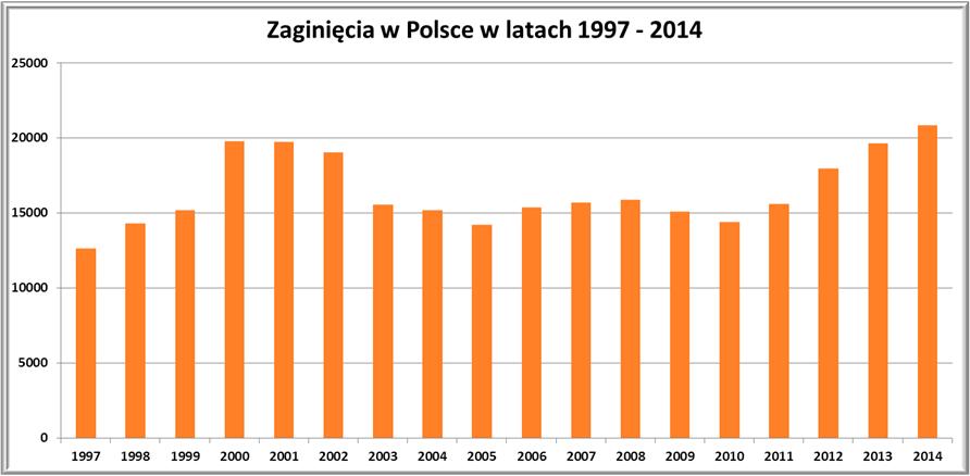 Zaginięcia osób w Polsce w latach 1997-2014